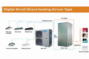 Digital Scroll Direct- heating Aircon Type